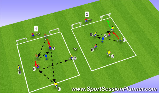 Football/Soccer Session Plan Drill (Colour): Activity III: Technical/Tactical 3v2