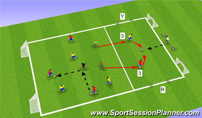 Football/Soccer Session Plan Drill (Colour): Activity V: 4v4+1 / 1v1 / 4v4+1