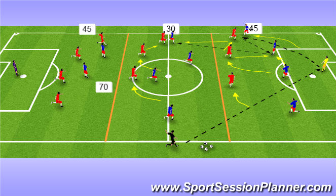 Football/Soccer Session Plan Drill (Colour): FD & MF ex. 3