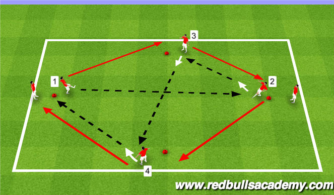 Football/Soccer Session Plan Drill (Colour): Main Theme (Non-opposed)