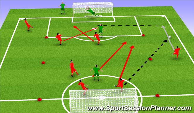 Football/Soccer Session Plan Drill (Colour): 3v2 + crosser