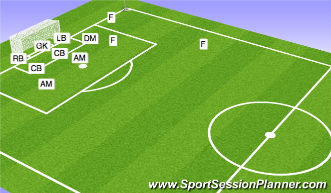 Football/Soccer Session Plan Drill (Colour): Defending CK RS