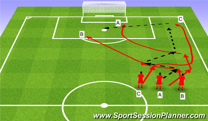 Football/Soccer Session Plan Drill (Colour): 3v0 and 3v1 (20')