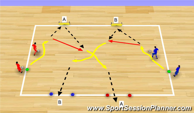 Futsal Session Plan Drill (Colour): Dribble, Pass, Shoot