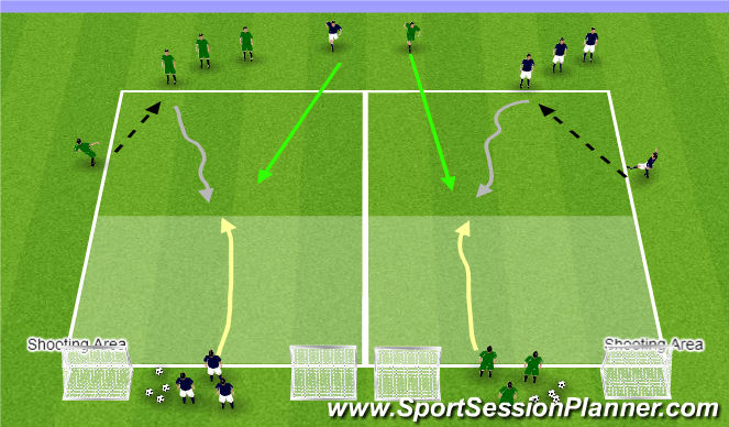 Football/Soccer Session Plan Drill (Colour): 1v1 Defending to Delay