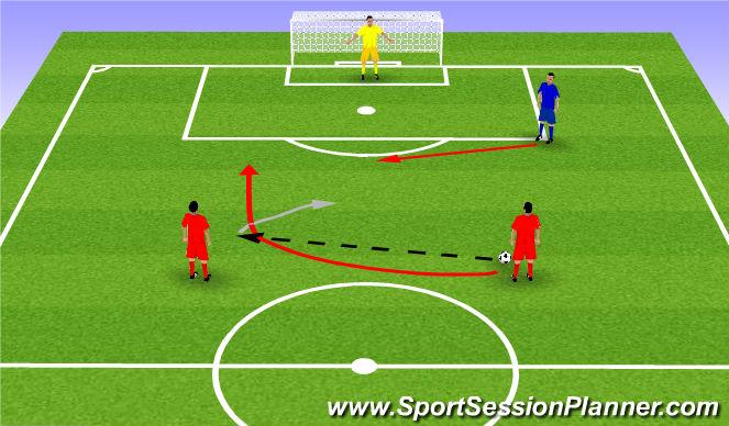Football/Soccer Session Plan Drill (Colour): 2v1 Dribble + shooting drill. 2v1.