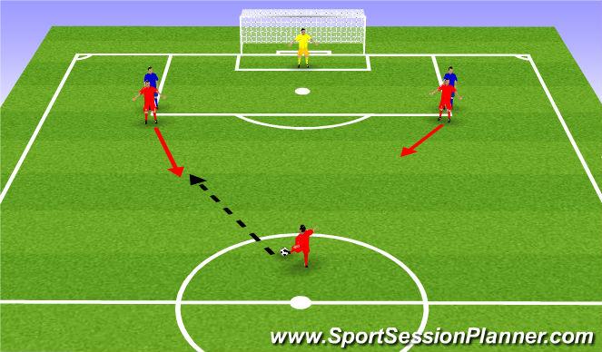 Football/Soccer Session Plan Drill (Colour): 3v2.