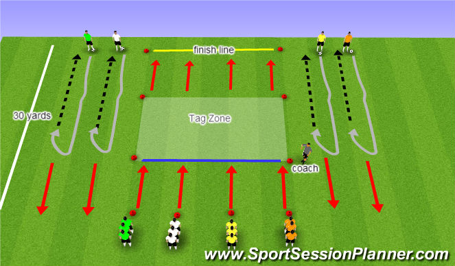 Football/Soccer Session Plan Drill (Colour): SAQ -Tag Game