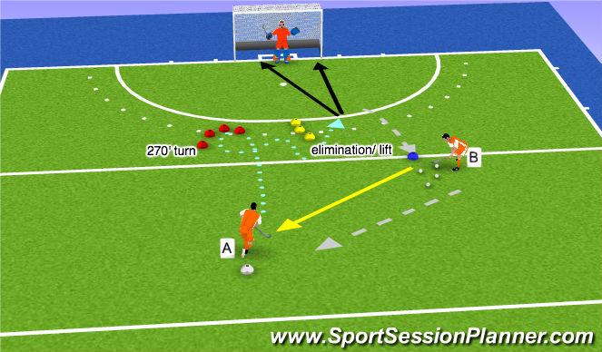Hockey Session Plan Drill (Colour): Pivot