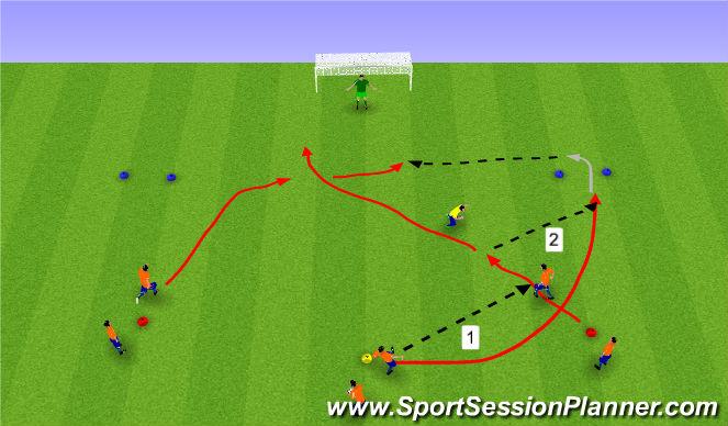 Football/Soccer Session Plan Drill (Colour): Framhjáhlaup og skot.