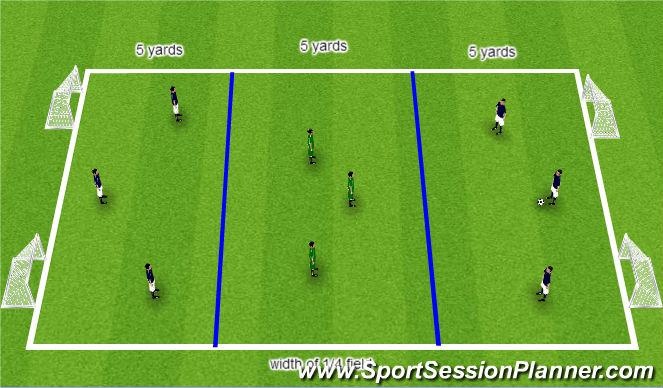 Football/Soccer Session Plan Drill (Colour): 6v3 Defending