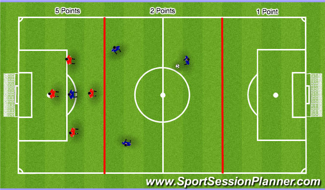 Football/Soccer Session Plan Drill (Colour): Counter attack, thirds