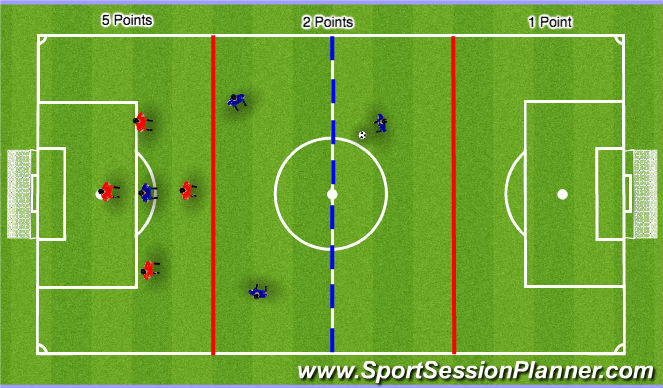 Football/Soccer Session Plan Drill (Colour): Counter attack, thirds and half way line