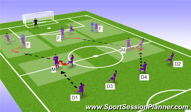 Football/Soccer Session Plan Drill (Colour): Defence to Attack