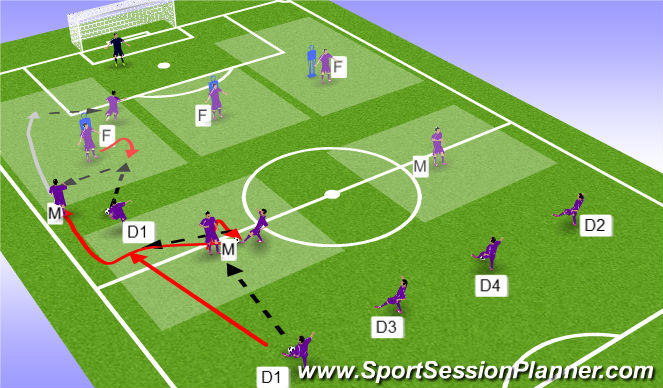 Football/Soccer Session Plan Drill (Colour): Defence to Attack (with Overlap)