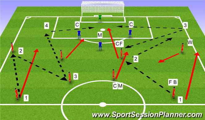Football/Soccer Session Plan Drill (Colour): Combinations in wide areas.