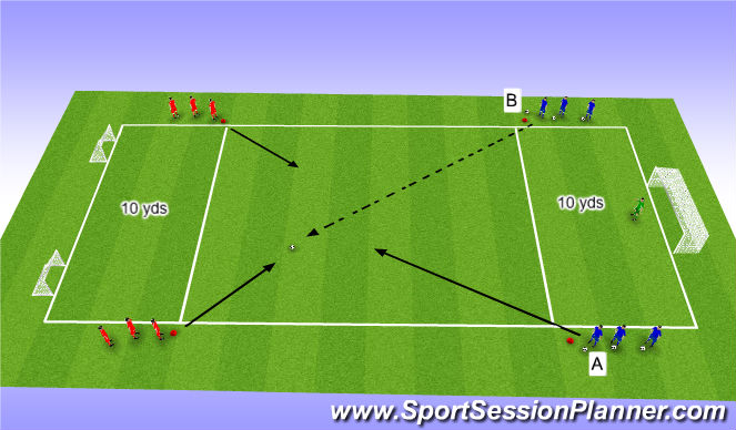 Football/Soccer Session Plan Drill (Colour): Attacking & Counter Attacking