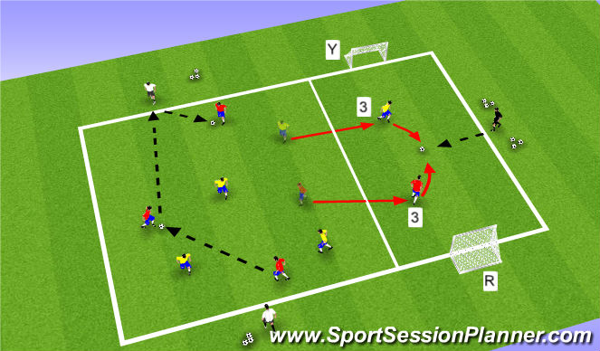 Football/Soccer Session Plan Drill (Colour): Activity II: 4v4+1 / 1v1 / 4v4+1