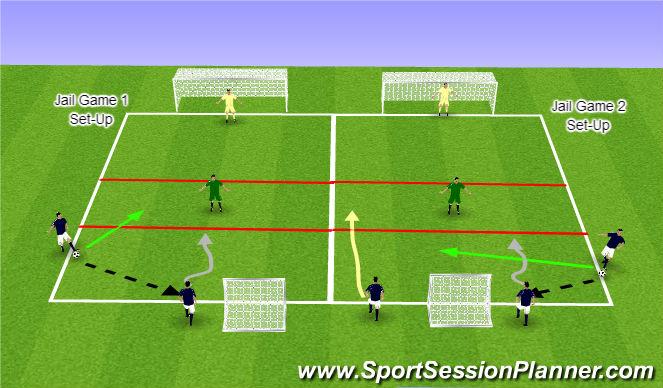 Football/Soccer Session Plan Drill (Colour): Jail Game 2v1 to 3v1