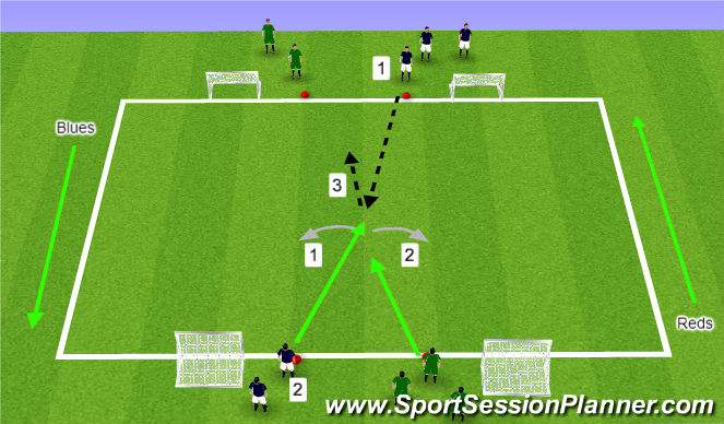 Football/Soccer Session Plan Drill (Colour): 2v1 to 2v2 Attacking 4 goals
