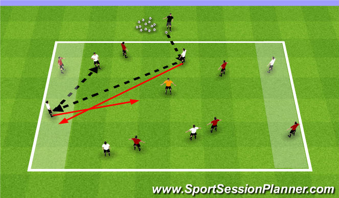 Football/Soccer Session Plan Drill (Colour): Activity II: 4v4+1 / 1v1 / 4v4+1