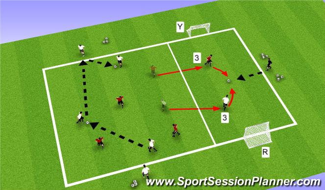 Football/Soccer Session Plan Drill (Colour): Activity III: 4v4+1 / 1v1 / 4v4+1