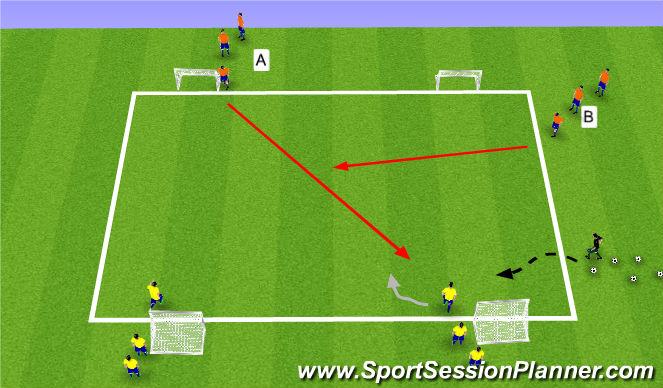 Football/Soccer Session Plan Drill (Colour): Stöð 3: Pressure