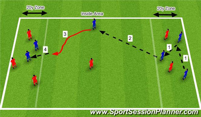 Football/Soccer Session Plan Drill (Colour): Defending 2v2 Skill Practice