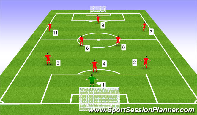 Football  Soccer  Systems Of Play  Playing In The Numbers