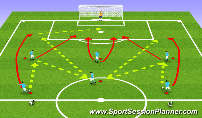 Football/Soccer Session Plan Drill (Colour): Defenders Into Attack
