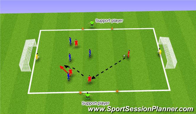 Football/Soccer Session Plan Drill (Colour): Defending in and around the penalty area Small Side Game