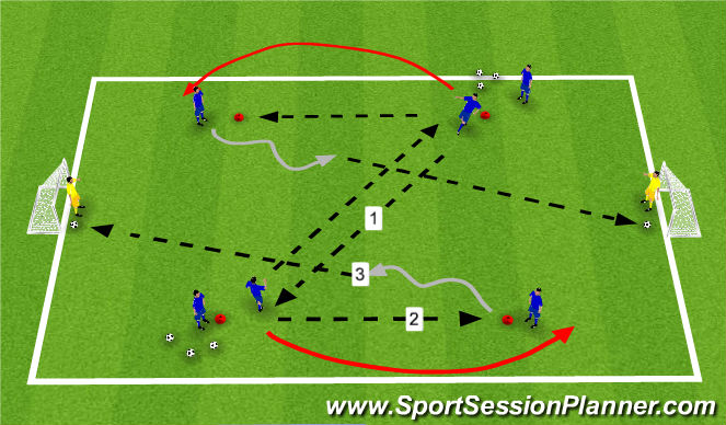 Football/Soccer Session Plan Drill (Colour): Combination w/ shot