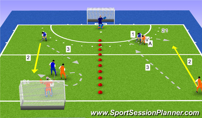 Hockey Session Plan Drill (Colour): 2:1 (+ K)
