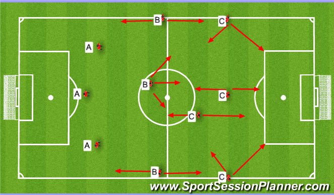 Football/Soccer Session Plan Drill (Colour): Playing out from the back. Wyprowadzenia piłki.