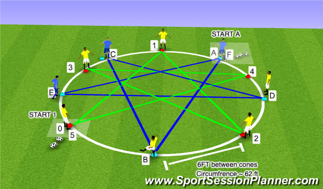 Football/Soccer Session Plan Drill (Colour): Static with 2 Central Passers