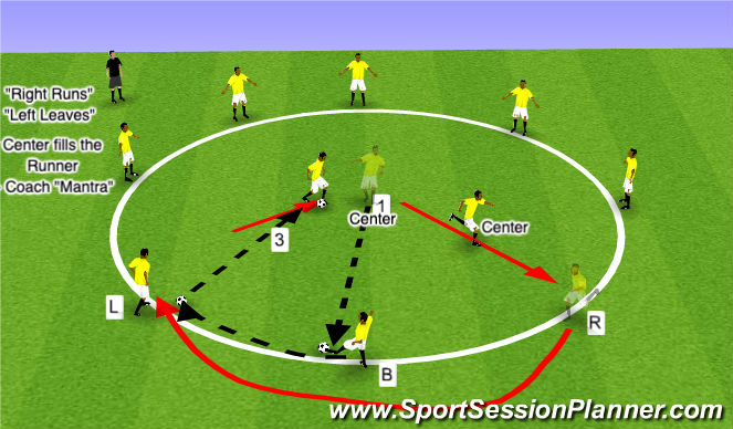 Football/Soccer Session Plan Drill (Colour): Dynamic with One Central Passer - Basic
