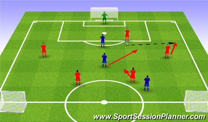 Football/Soccer Session Plan Drill (Colour): Biuld up 1st phase GK+5v4 passes. Wyprowadzenie I faza Br+5v4 podania.