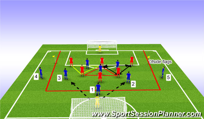 Football/Soccer Session Plan Drill (Colour): Defend collectively to improve cover and support Skill practice