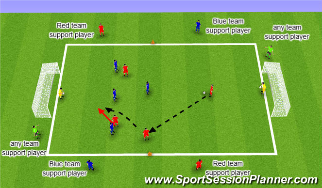 Football/Soccer Session Plan Drill (Colour): Defend collectively to improve cover and support Small Side Game