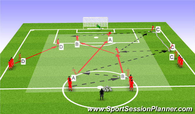 Football/Soccer Session Plan Drill (Colour): progression.  build up  crossing