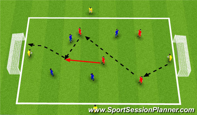 Football/Soccer Session Plan Drill (Colour): Nuno Rosa Defending 3v2-3v3-4v3 Small Sided Game