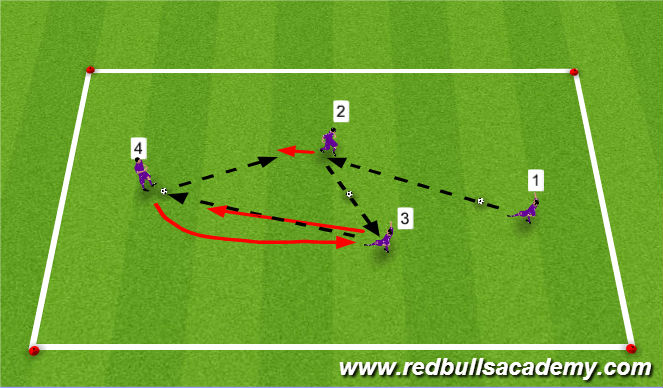 Football/Soccer Session Plan Drill (Colour): Creative Passing Part 2