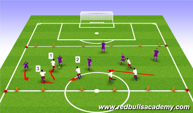 Football/Soccer Session Plan Drill (Colour): 6v6 to three goals