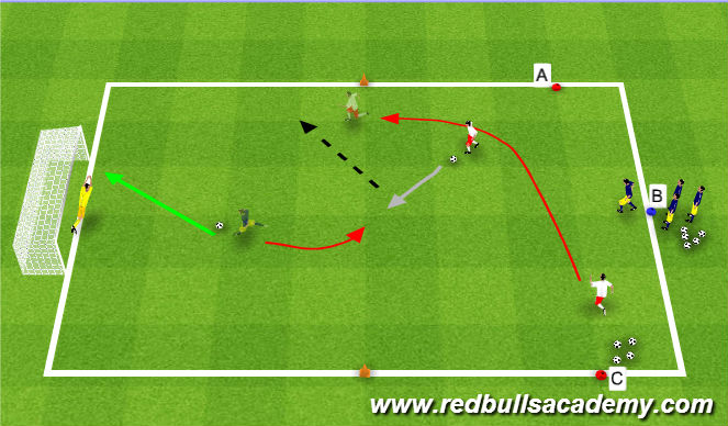 Football/Soccer Session Plan Drill (Colour): Decision Making - Score or Assist