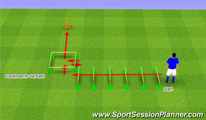 Football/Soccer Session Plan Drill (Colour): Snel voetenwerk stokkenloop 1