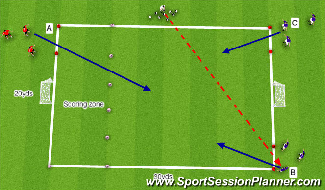 Football/Soccer Session Plan Drill (Colour): 2V1 with 'goals'