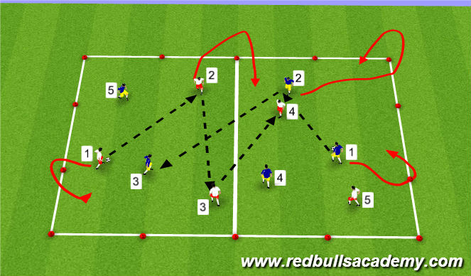 Football/Soccer Session Plan Drill (Colour): Sequence Passing 2