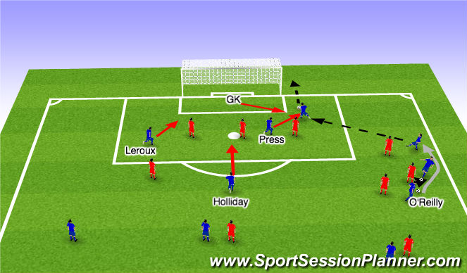 Football/Soccer Session Plan Drill (Colour): Near miss on pass behind the defensive line
