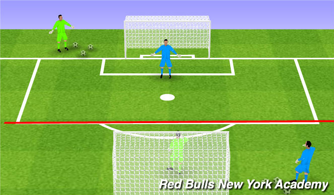 Football/Soccer Session Plan Drill (Colour): GK Wars