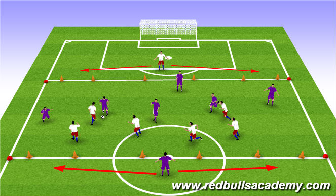 Football/Soccer Session Plan Drill (Colour): 6v6 to three goals/Target player